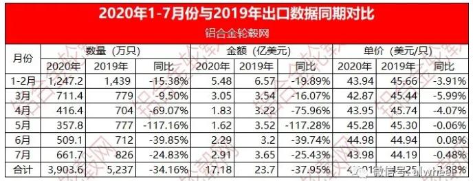 2020年1-7月份中国大陆铝合金车轮出口情况简析